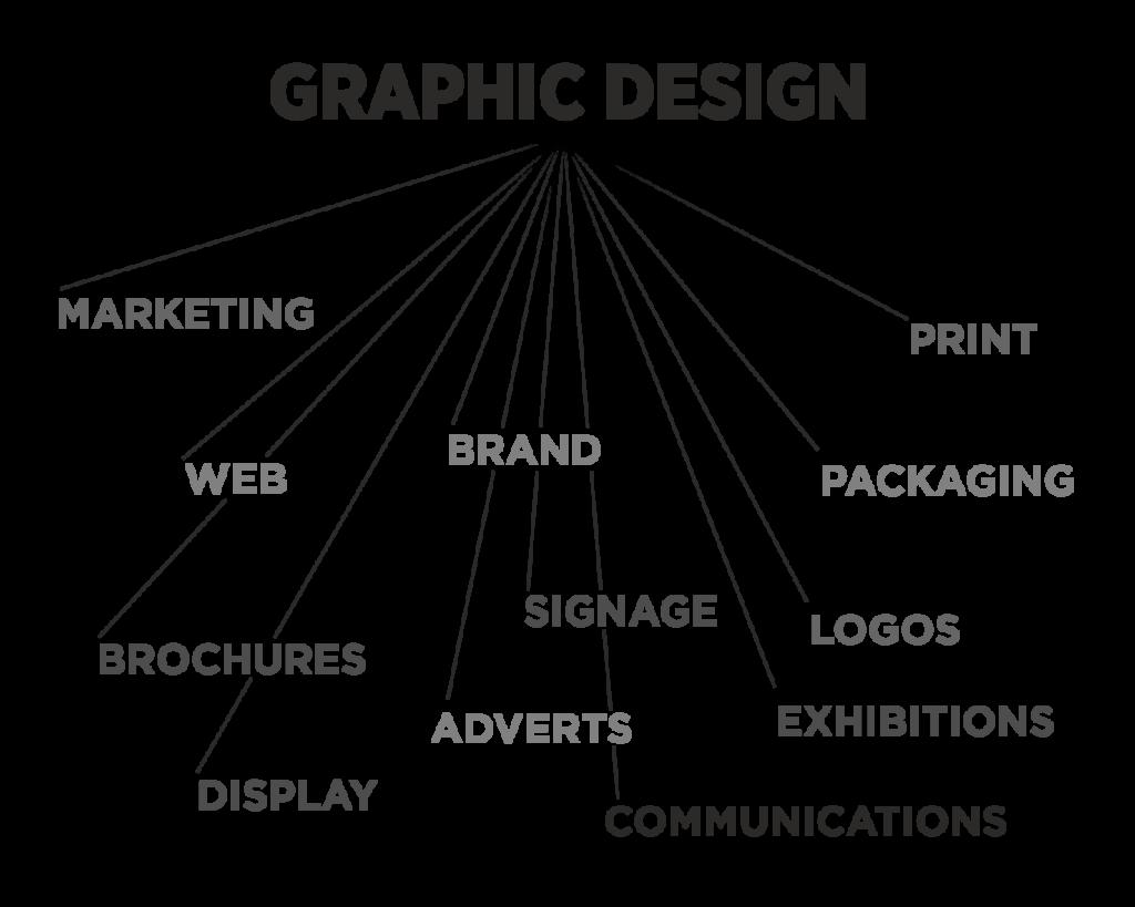 GRAPHIC DESIGN MAP